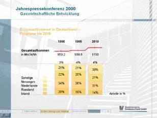 Unternehmenspräsentation der Gasversorgung Süddeutschland